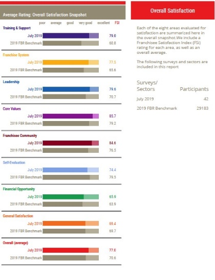 TSS Rated One of the Best Home-Based Franchises. Chart of overall franchisee satisfaction scores.